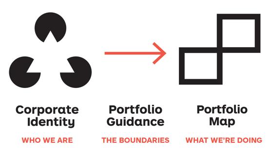 02-CorporateIdentity_StrategicGuidance-2