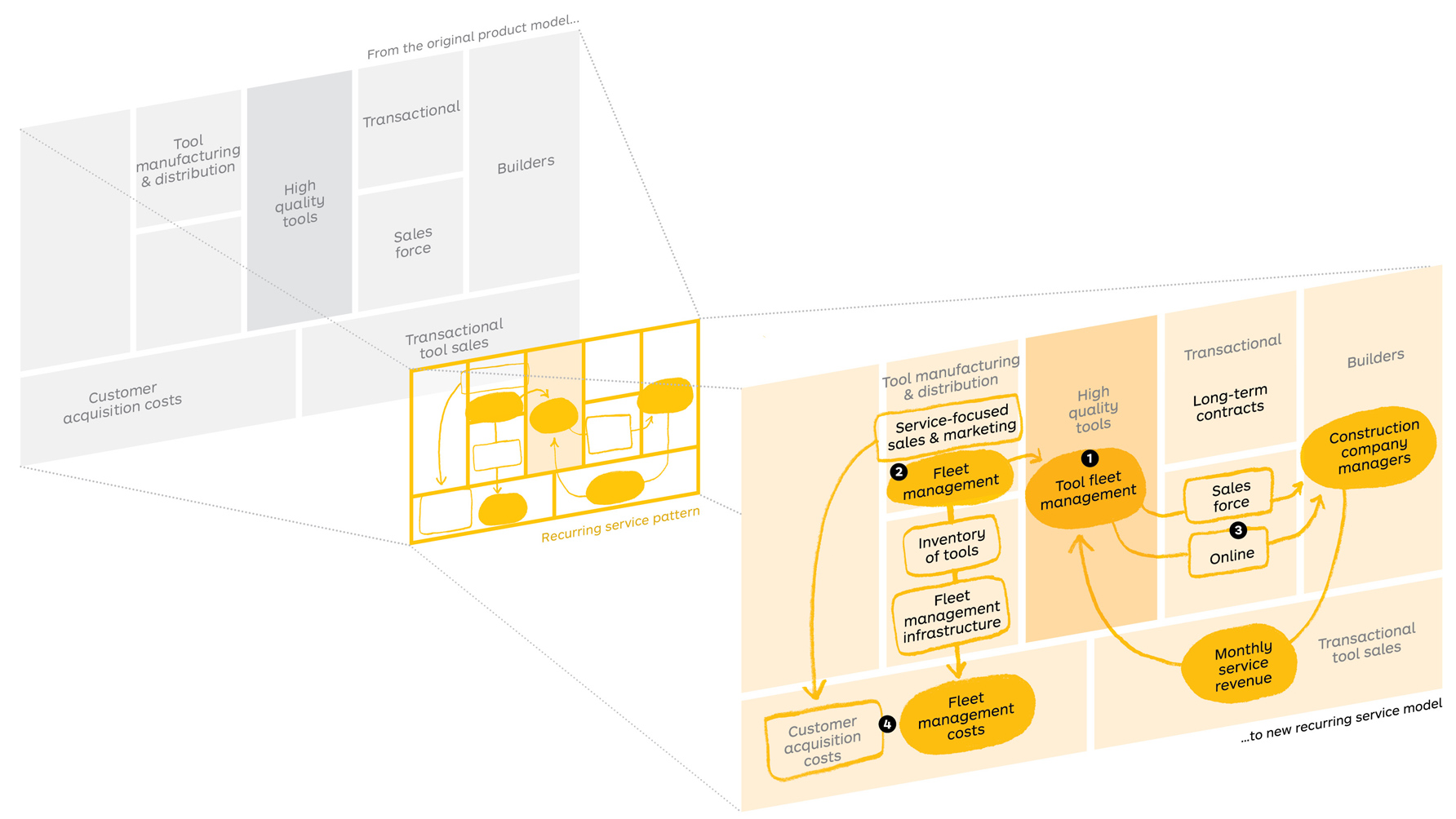 Strategyzer The Invincible Company Shift Pattern