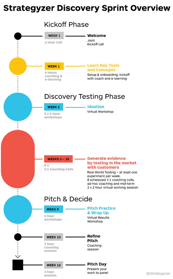 02-timeline-startup-discovery-sprint (1)