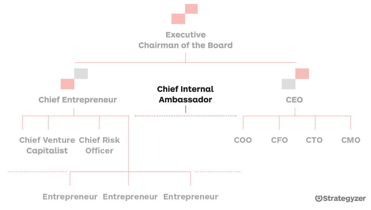 Chief Internal Ambassador - Org Chart