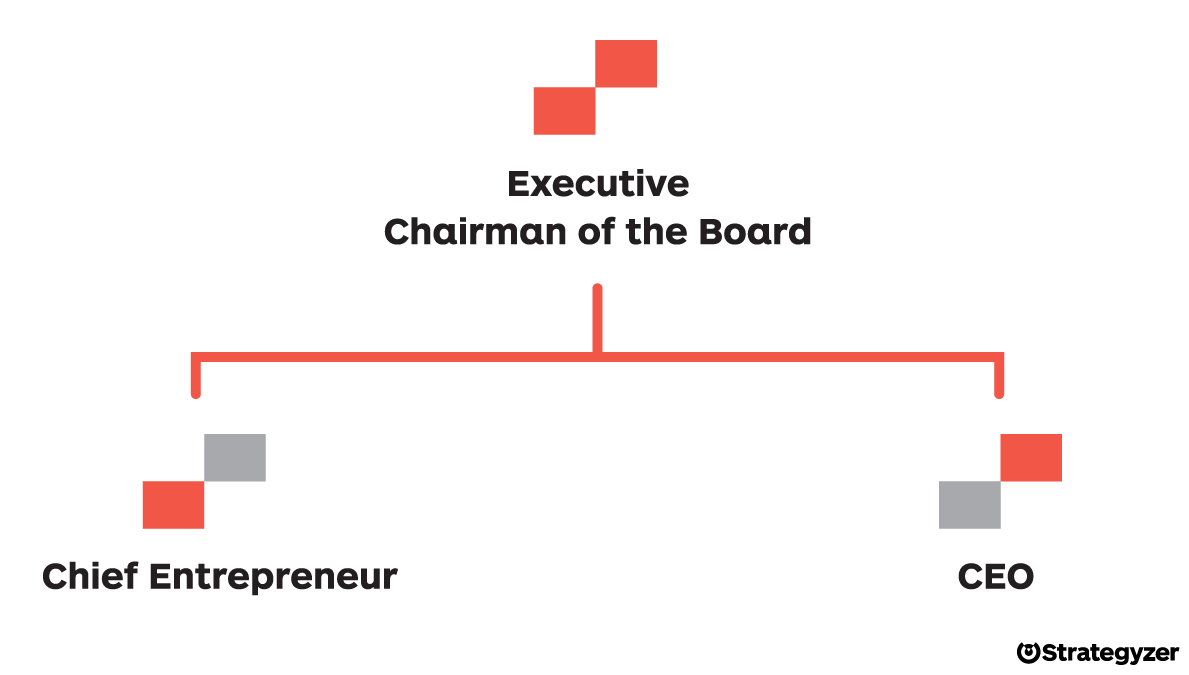 Innovation hierarchy