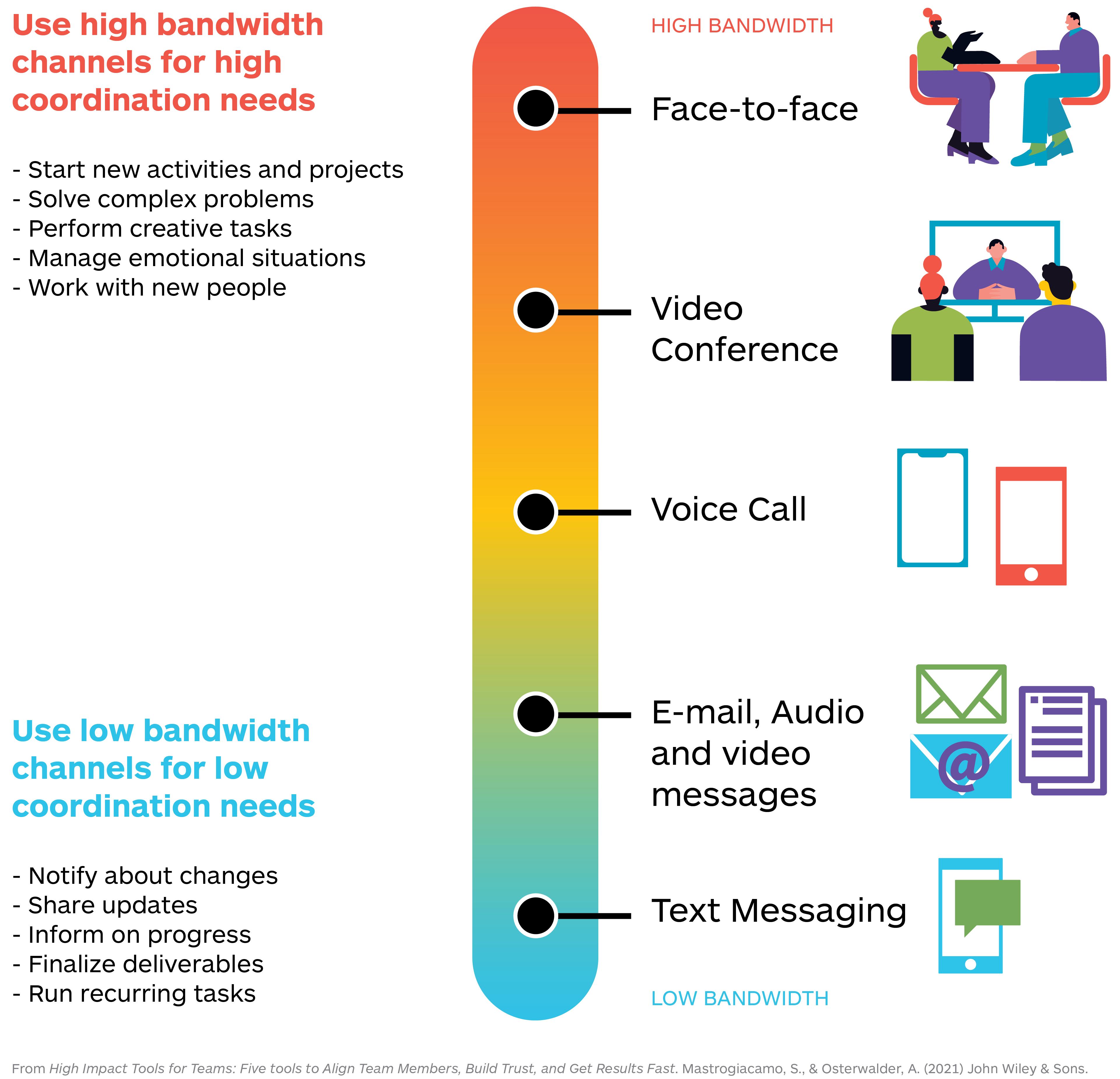 03-Post-Remote-communication-channels