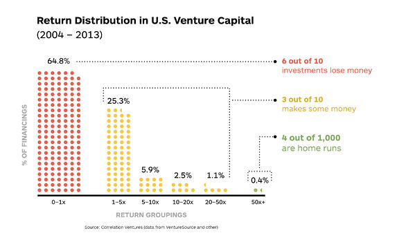 03-VentureCapital-Returns-chart