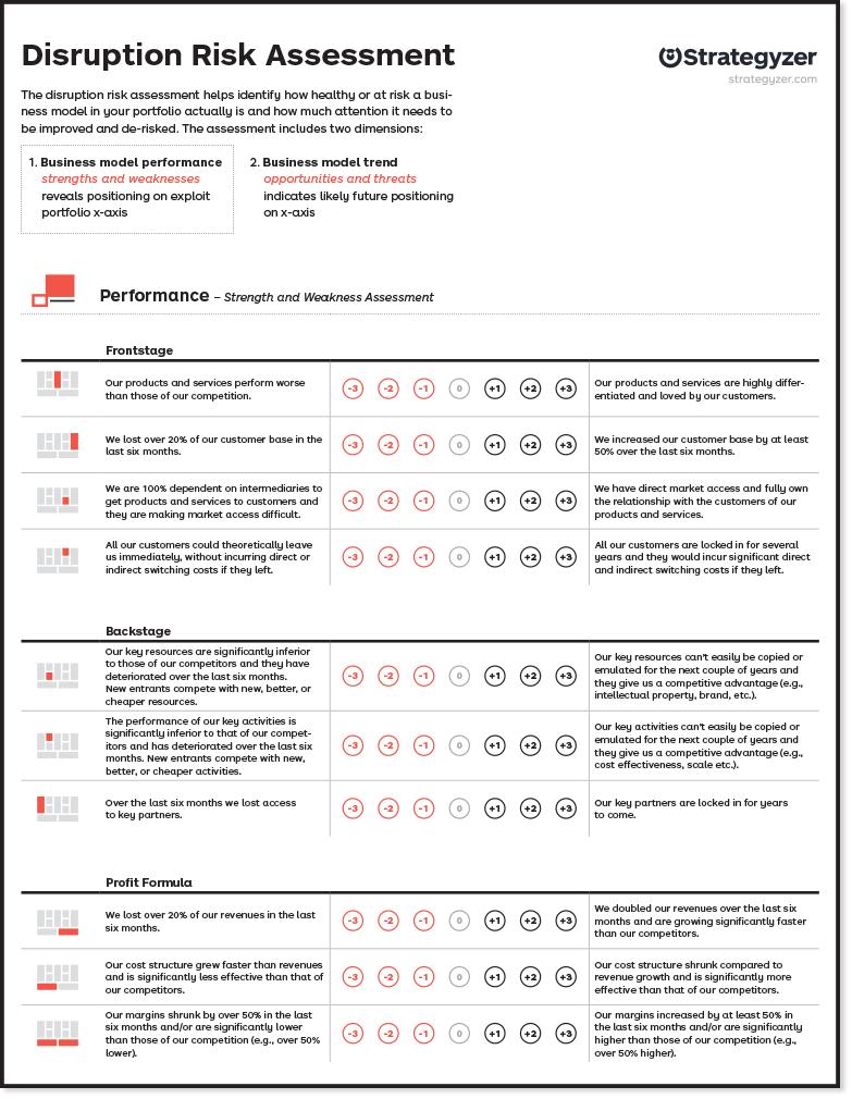 The Disruption Risk Assessment