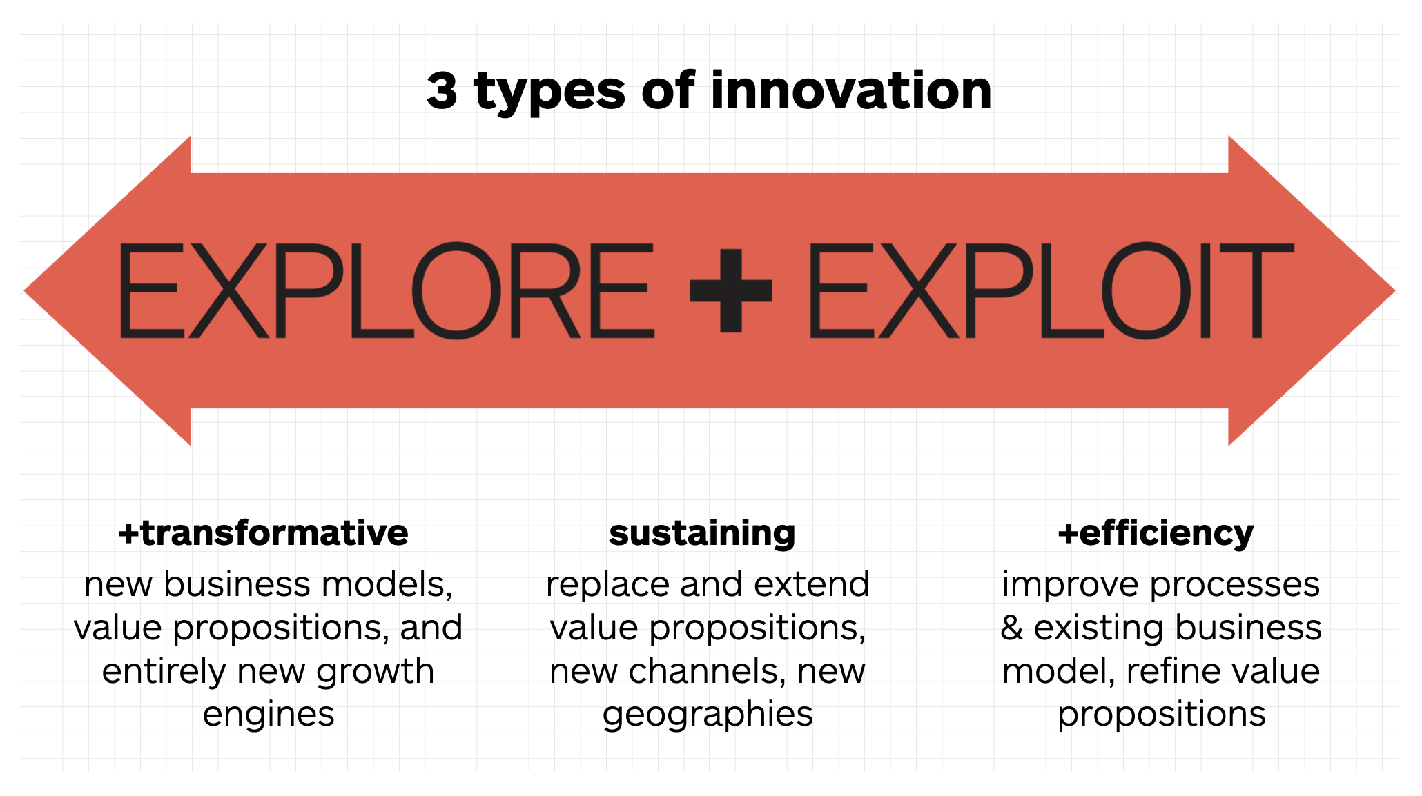 3 Types of Innovation