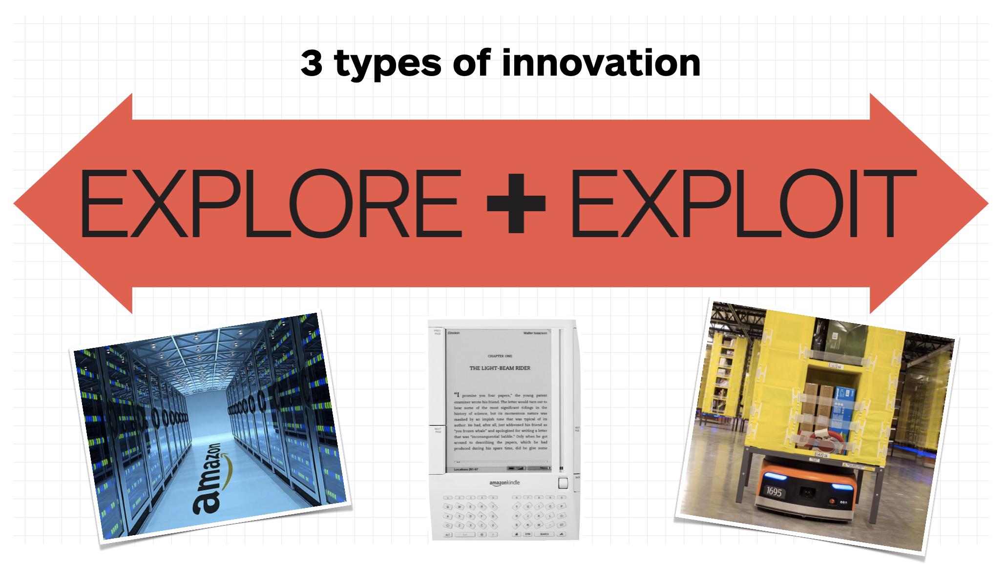 Amazon Example - Types of Innovation