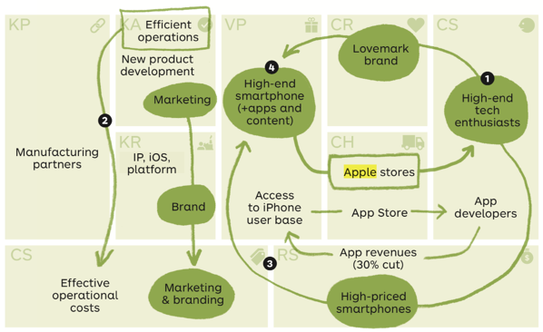 Apple - iPhone - Business Model