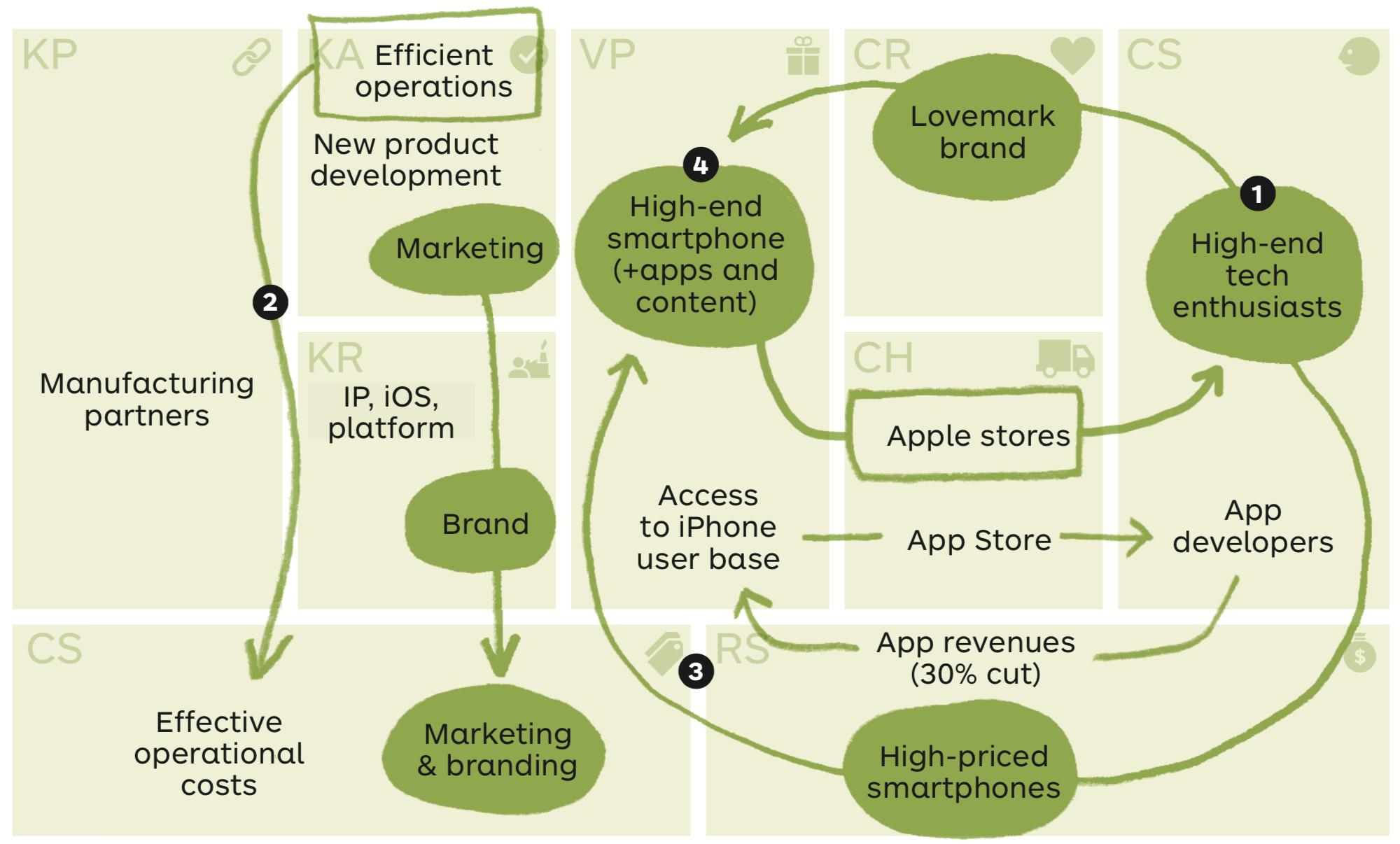 Apple Business Model