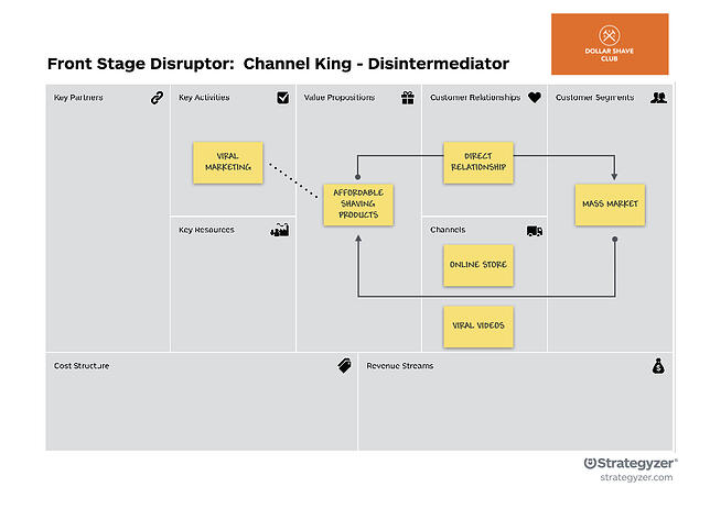 DSC - the invincible company - business model patterns
