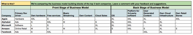 Tech_Companies_Apple_Facebook_Alphabet_Microsoft_Amazon
