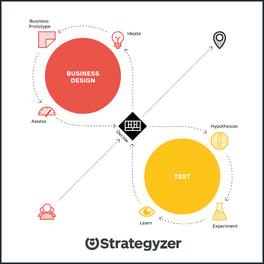 strategyzer-blog-book-visual-3