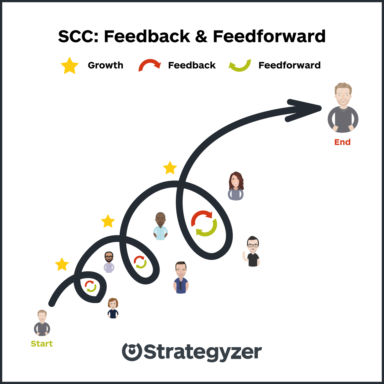 strategyzer-visual-scc-blog-post-continous-growth