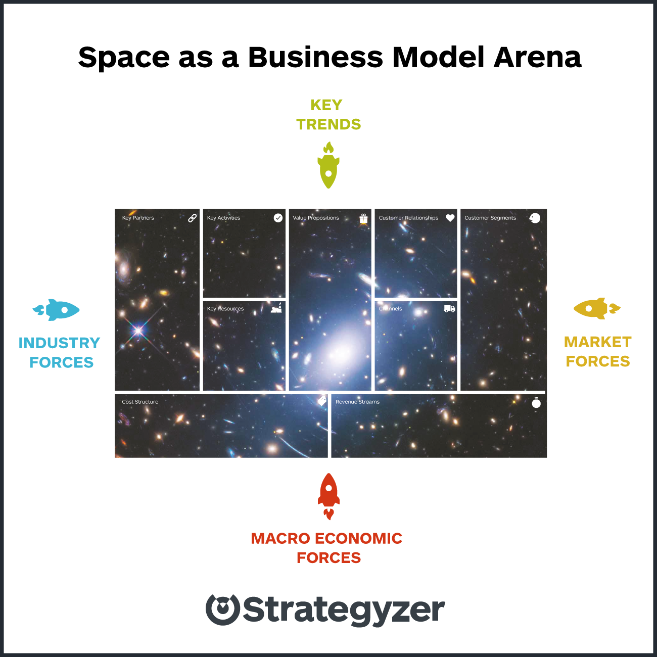 strategyzer-visual-space-as-a-business-model-arena (1)