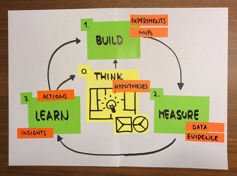 Build_measure_learn_strategyzer_hypothesis