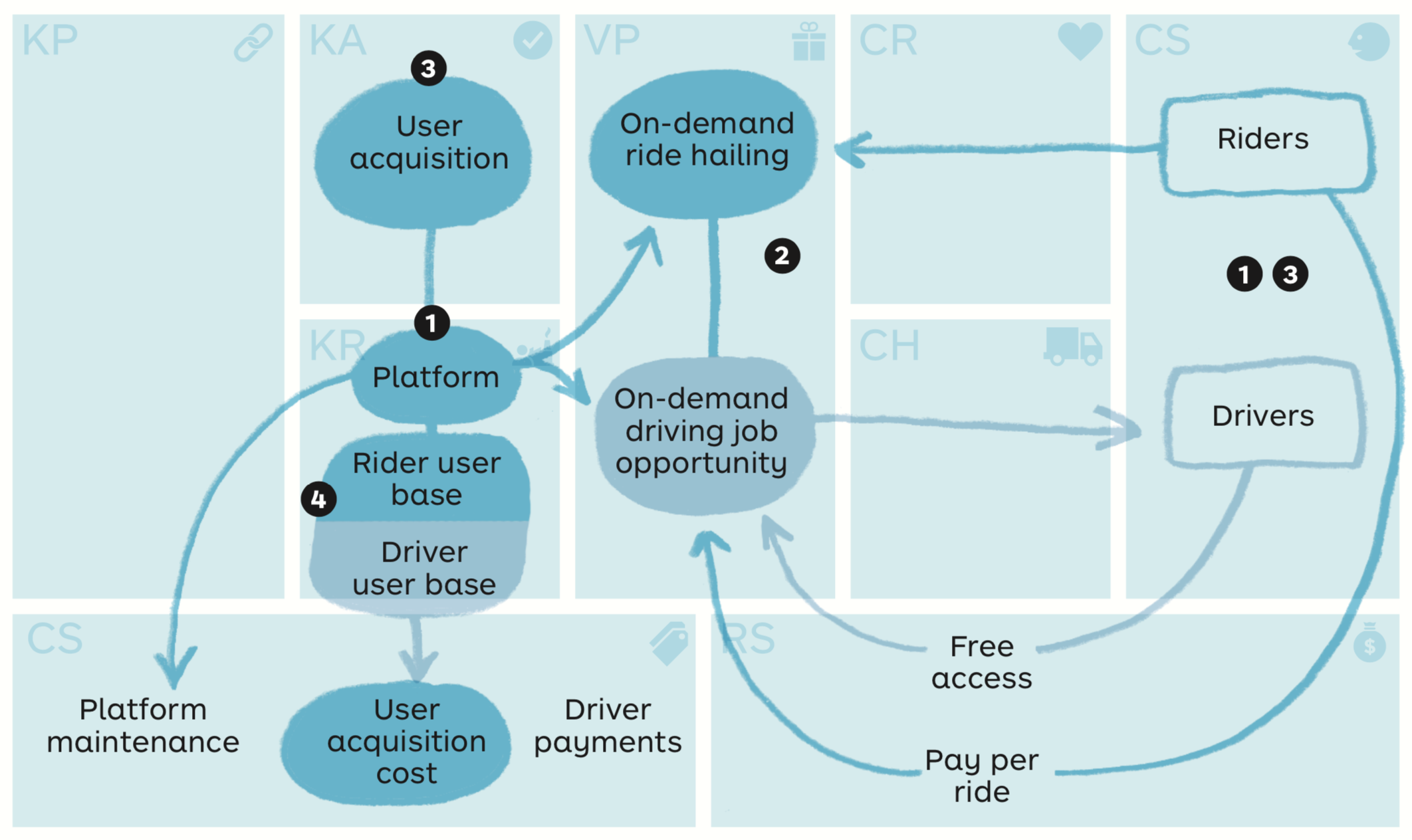 Didi Business Model