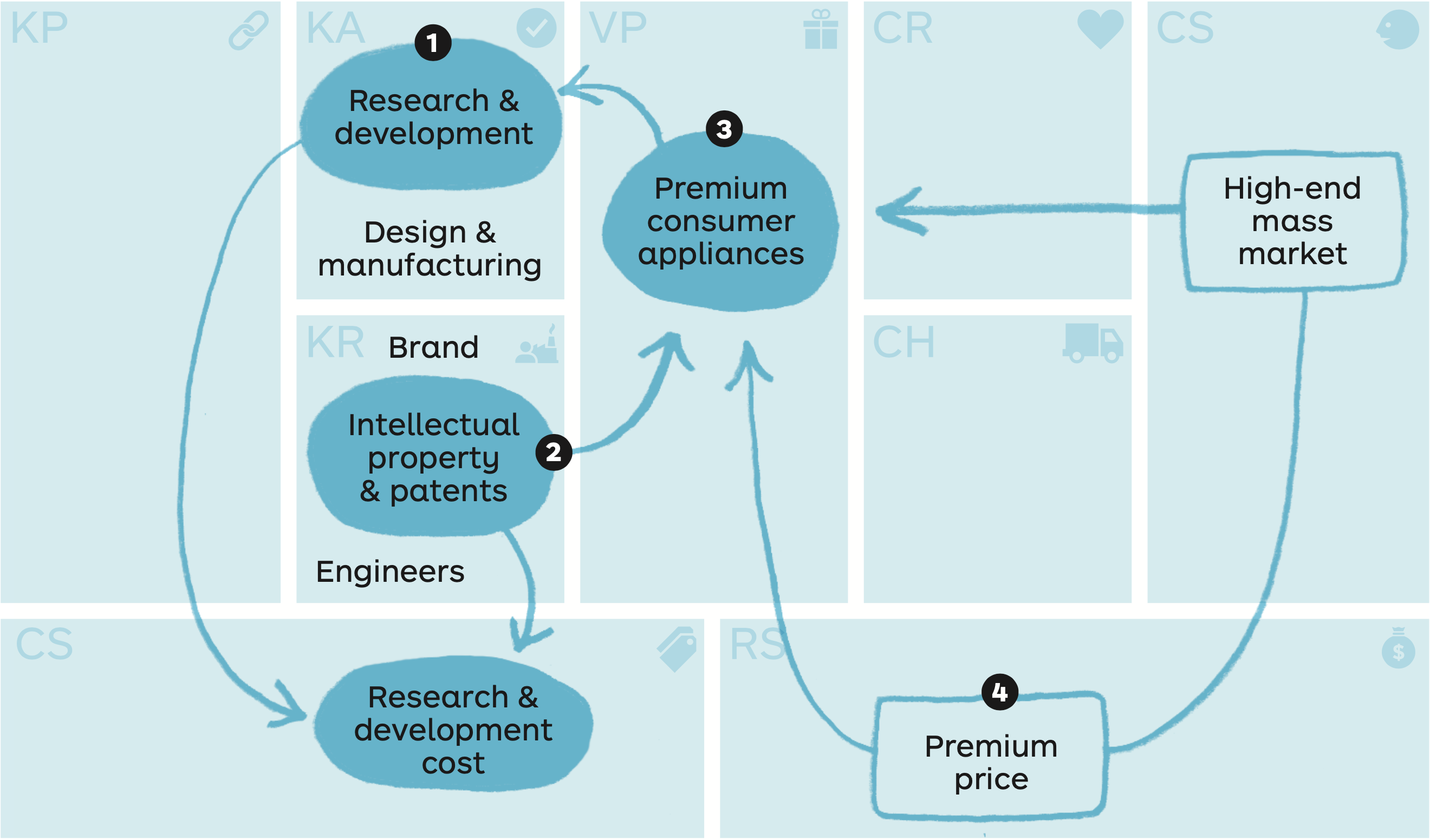 Dyson Business Model
