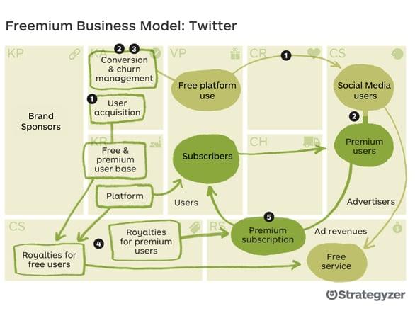 Freenium business model Twitter.001
