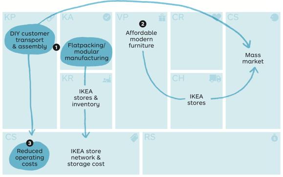 Ikea - Business Model
