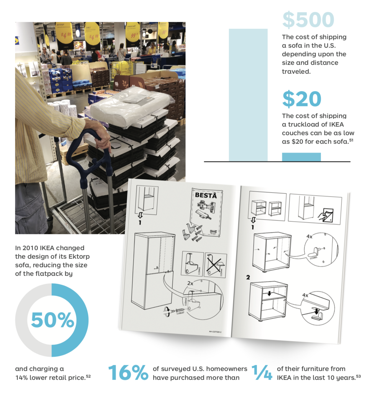 Ikea Fun Facts - Business Model