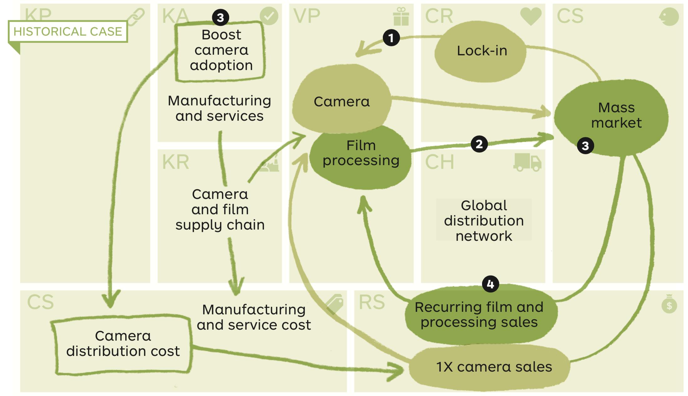 Kodak Business Model