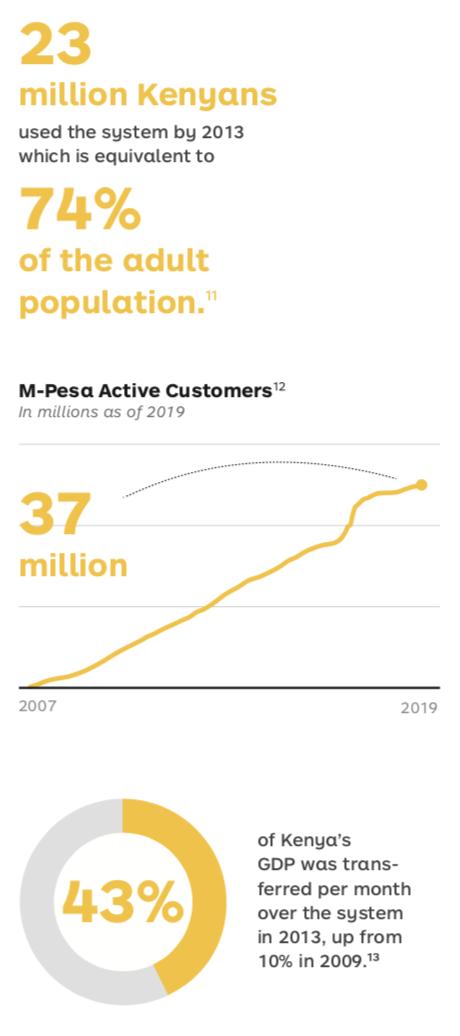 M-Pesa Fun Facts
