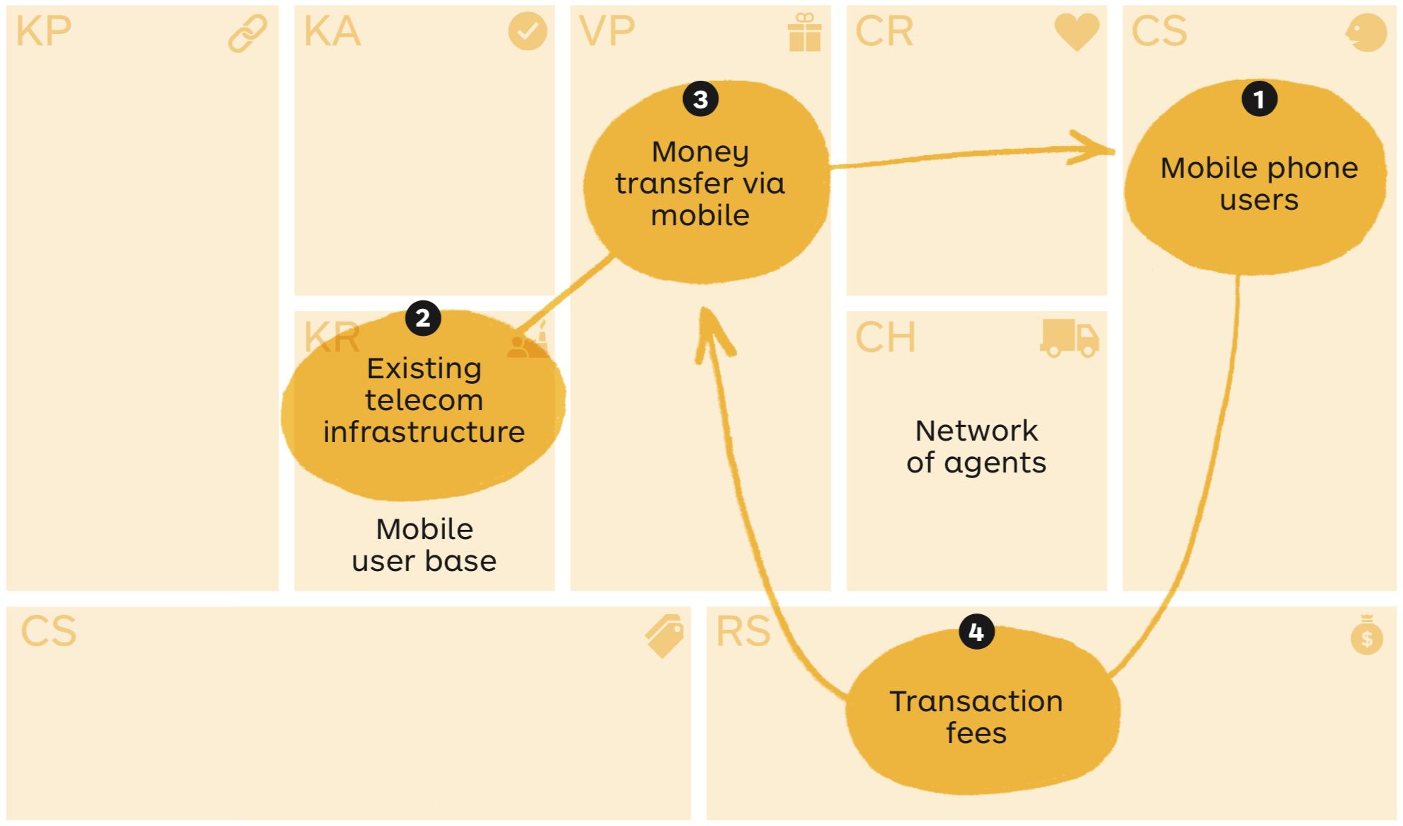 M-Pesa Business Model