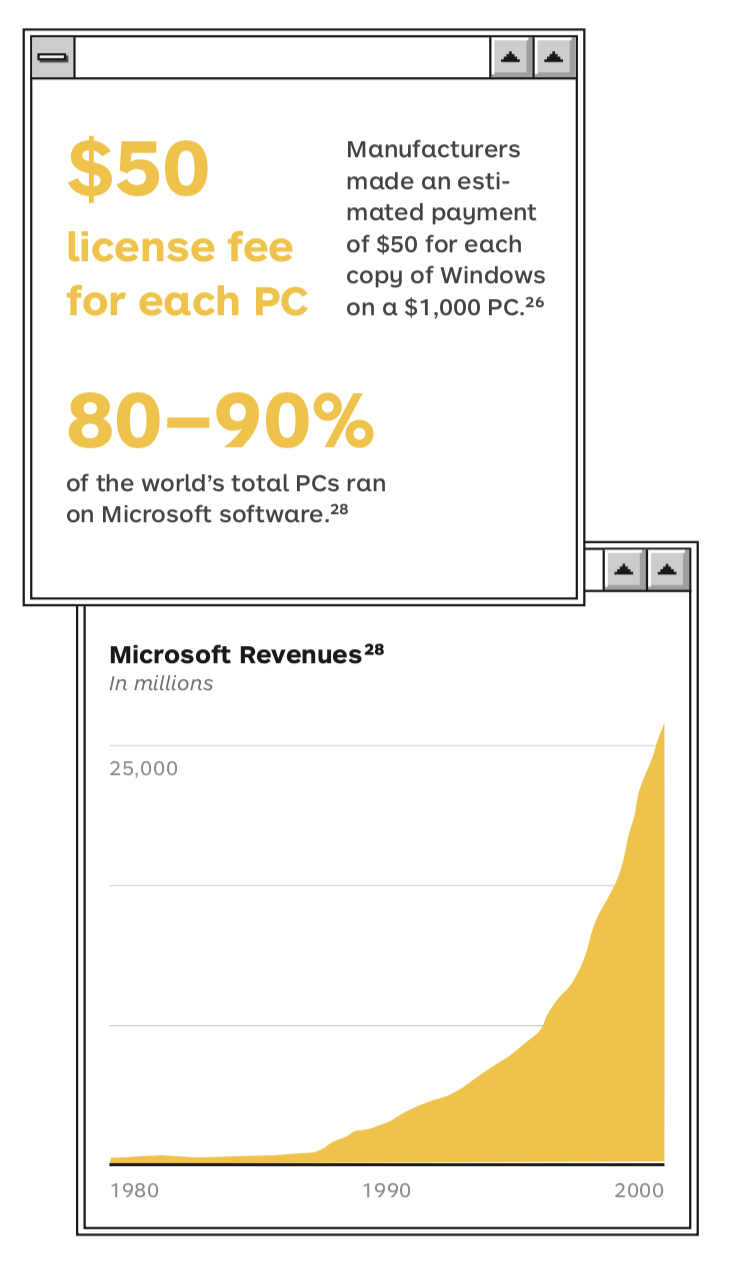 Microsoft Fun Facts