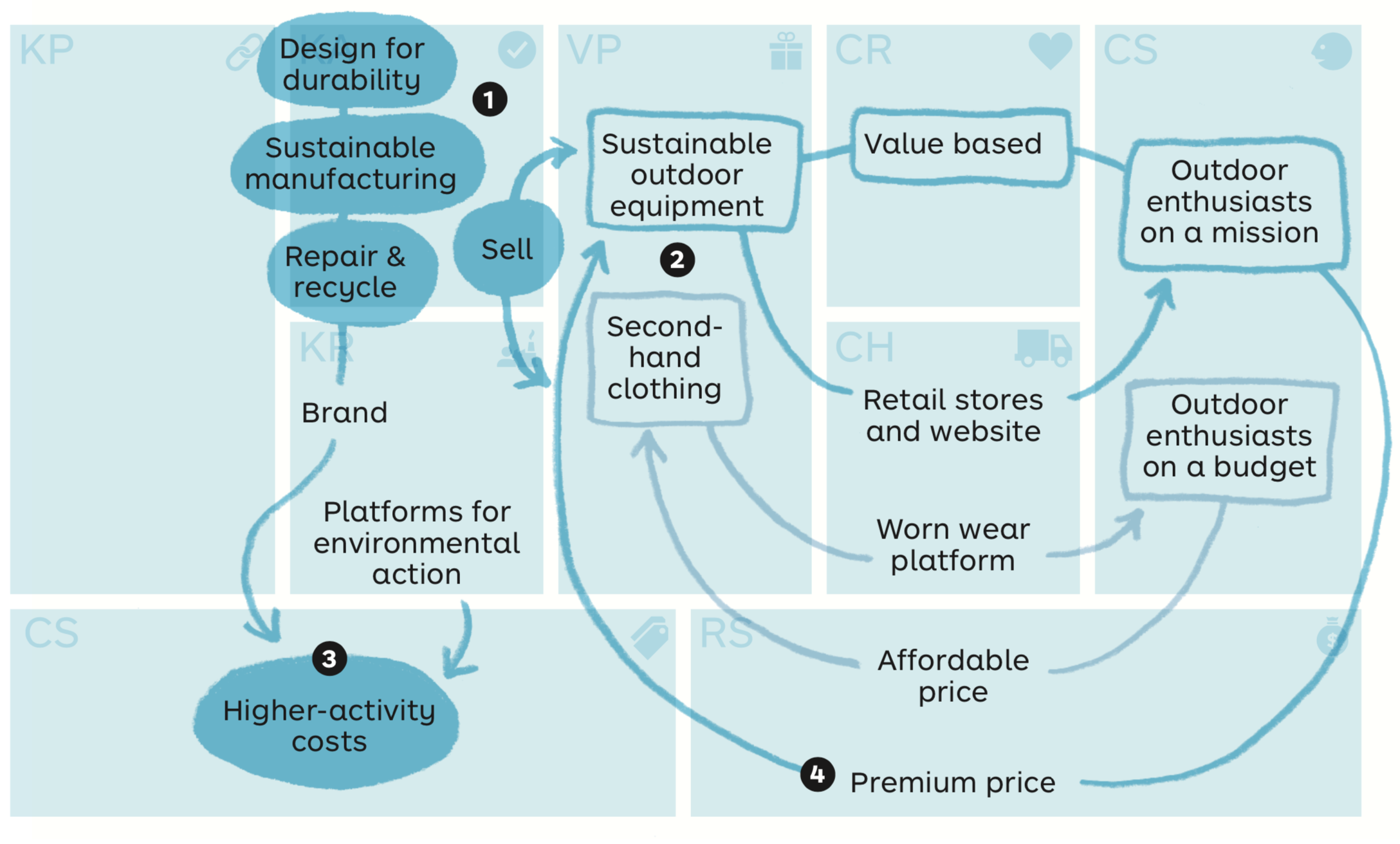 Patagonia Business Model