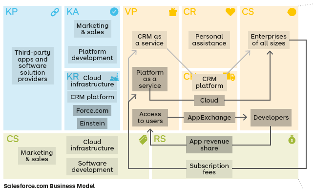 Business Models Everything You Need To Know