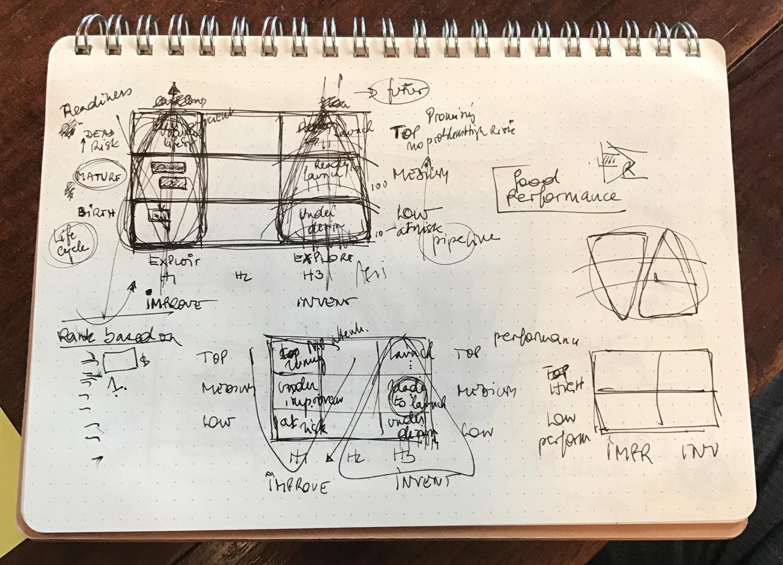 Strategyzer_BM_Portfolio_Prototype