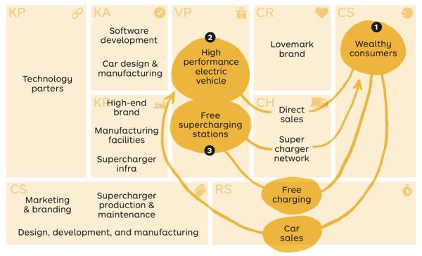 Tesla Business Model