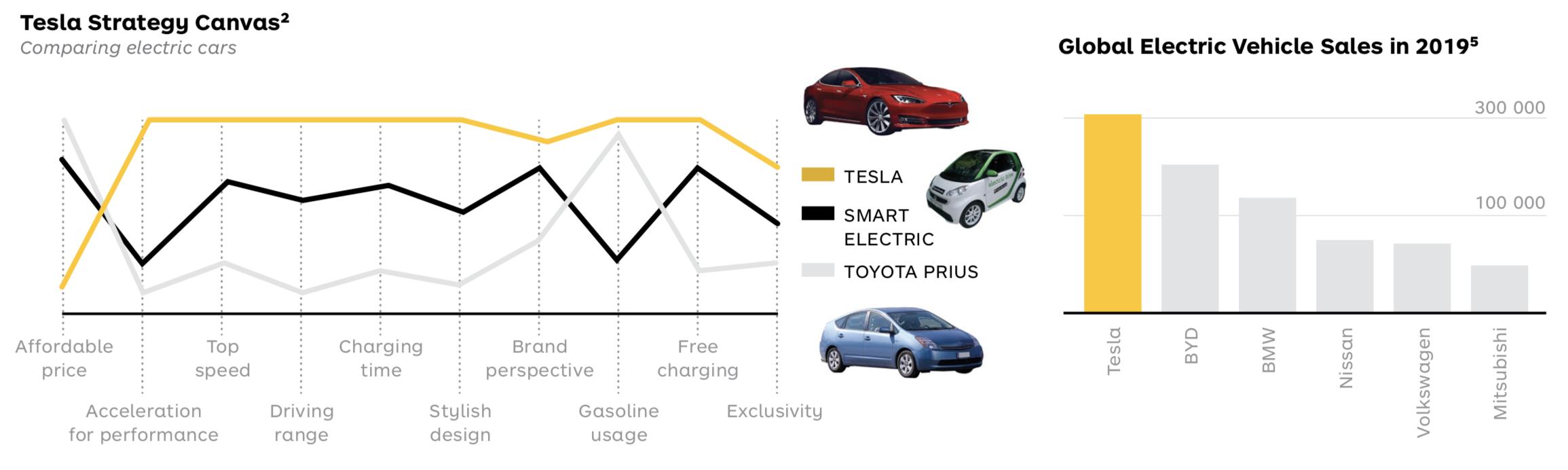 Tesla Fun Facts 2