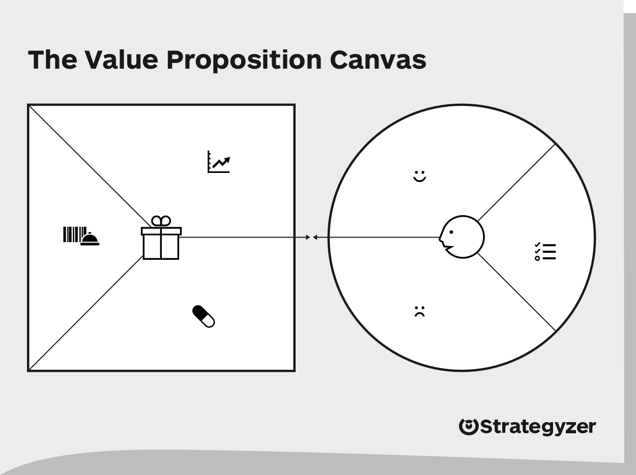 The Value Proposition Canvas - Canvas