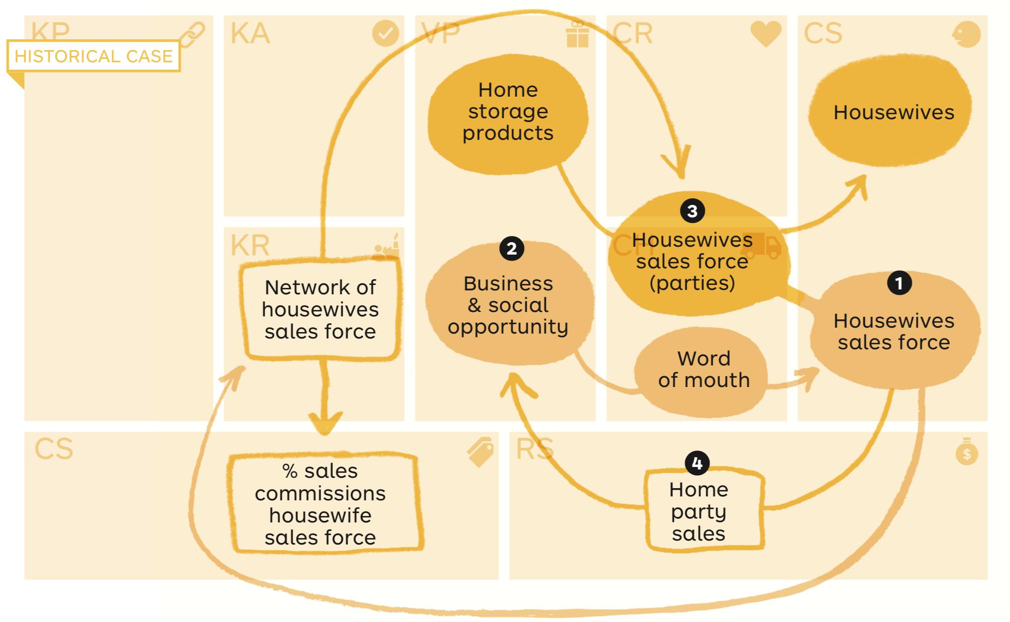 Tupperware Business Model