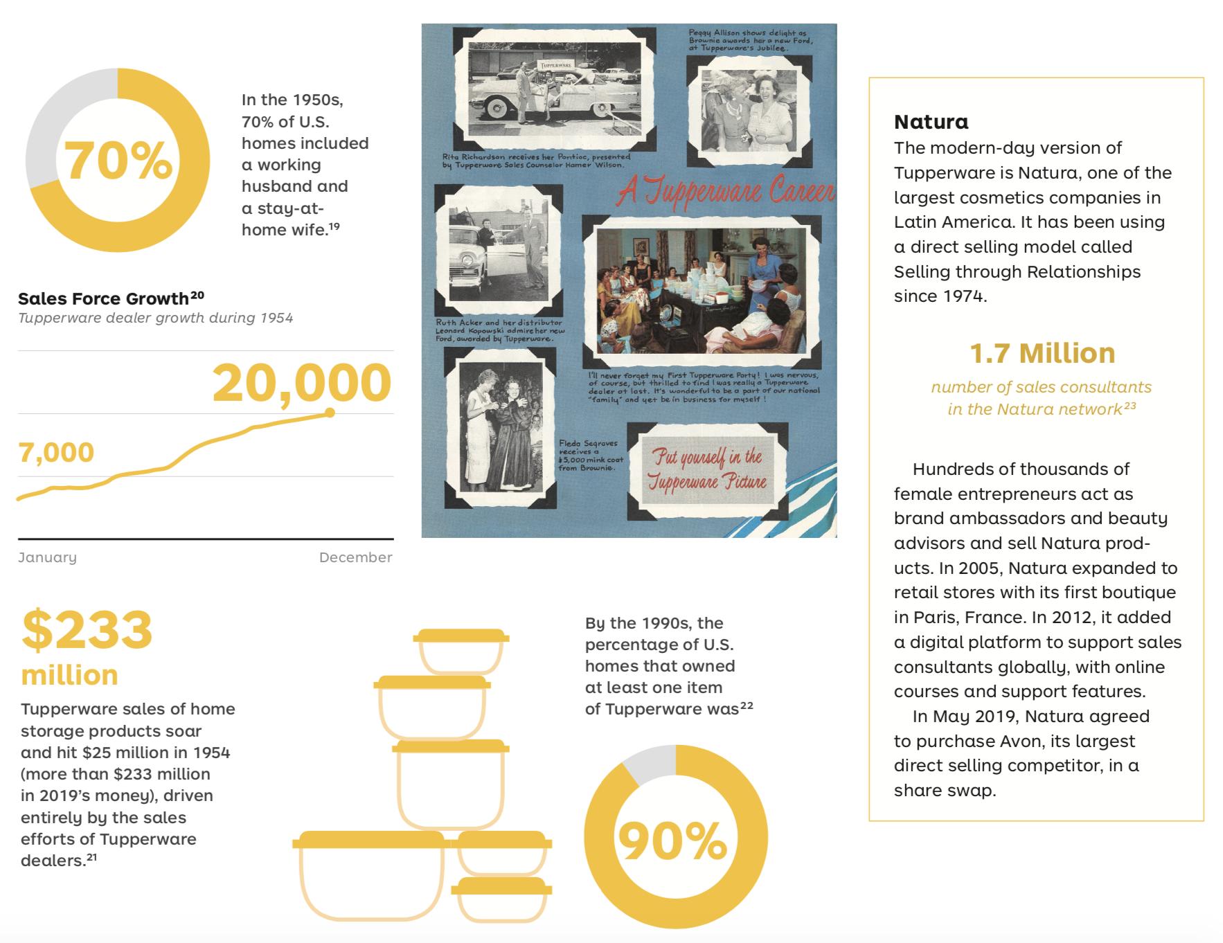 Tupperware Fun Facts