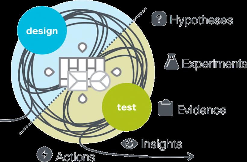 Strategyzer | Innovation Process: How to Test Business Ideas