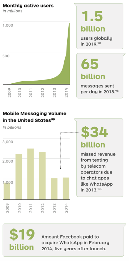 WhatsApp Fun Facts