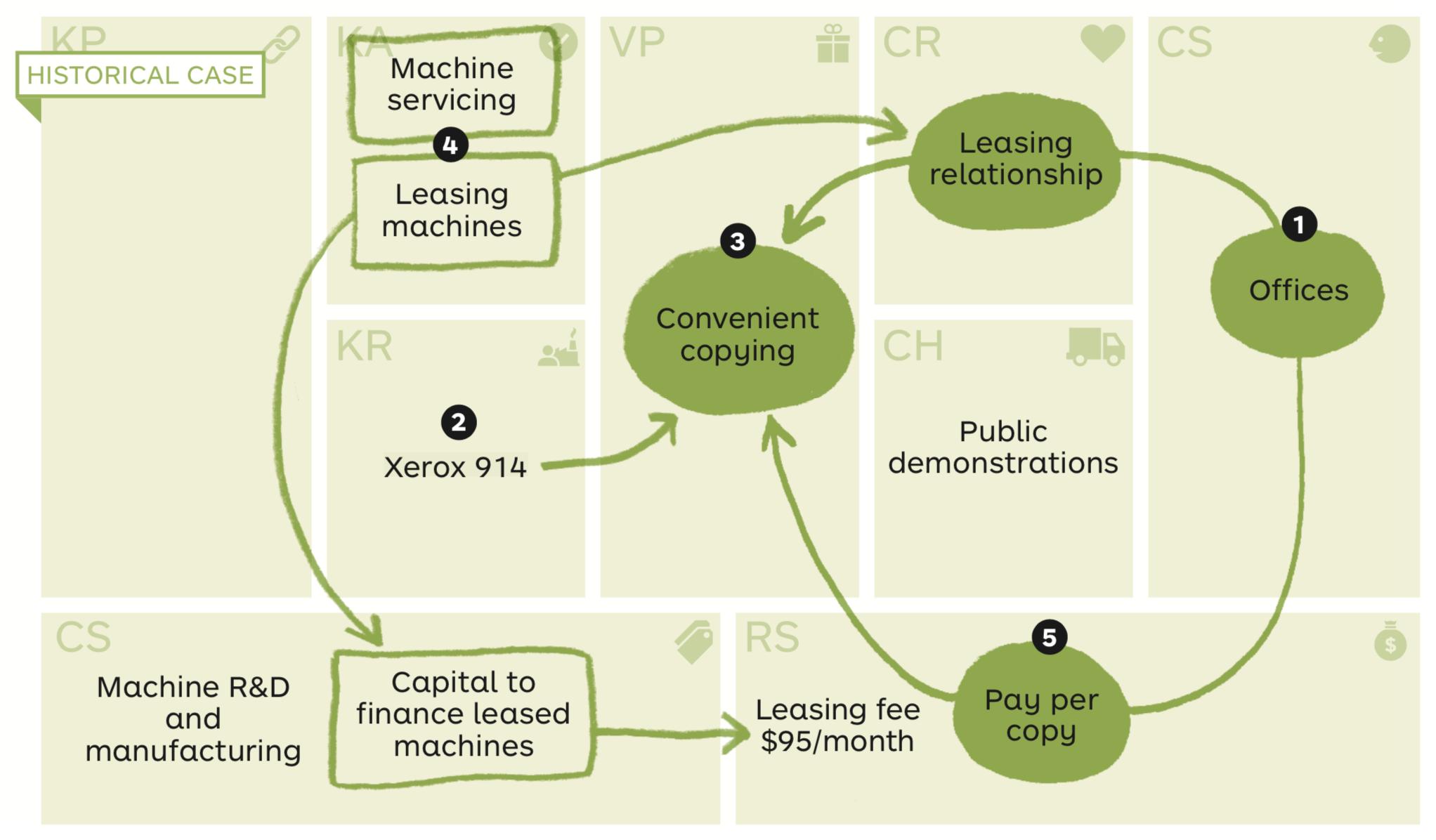 Xerox Business Model