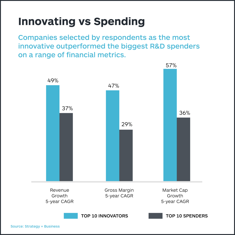 innovating-vs-spending-strategyzer-01-1