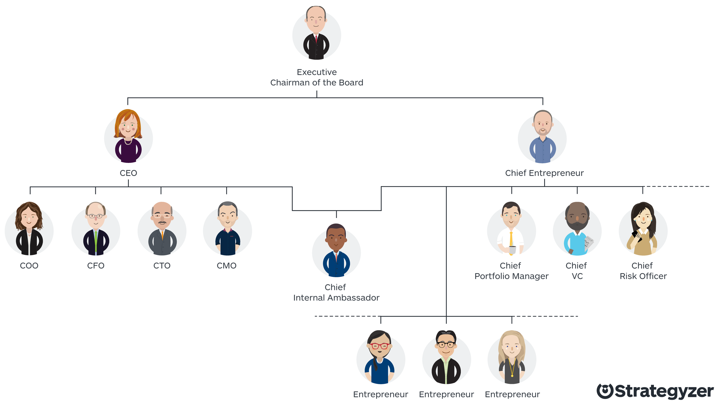 The org chart where CEO and CE lead the charge. I'll dig deeper into each role under the CE in a future post.