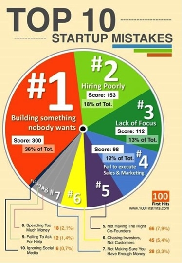 http://media.100firsthits.com/2013/11/Startup-Mistakes-Infographics.png