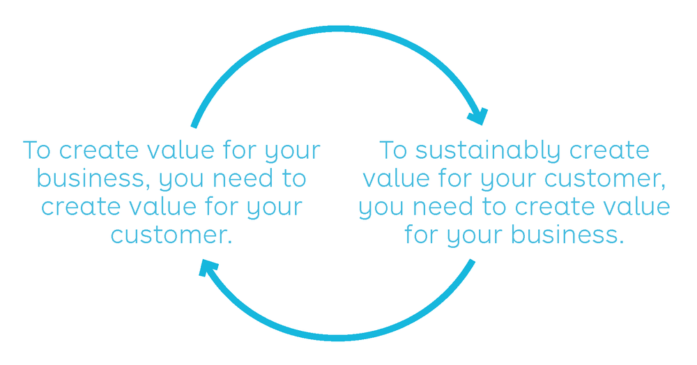 From our upcoming book Value Proposition Design